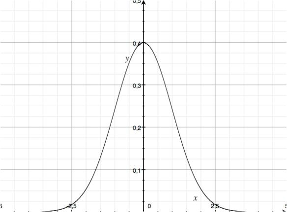 Standardnomalverteilung (Gauß-Kurve)
